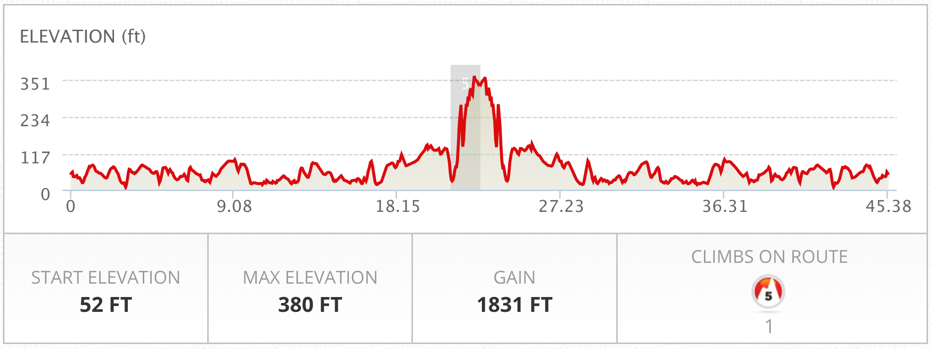 50 mile profile