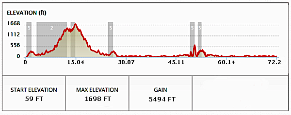 75 mile profile